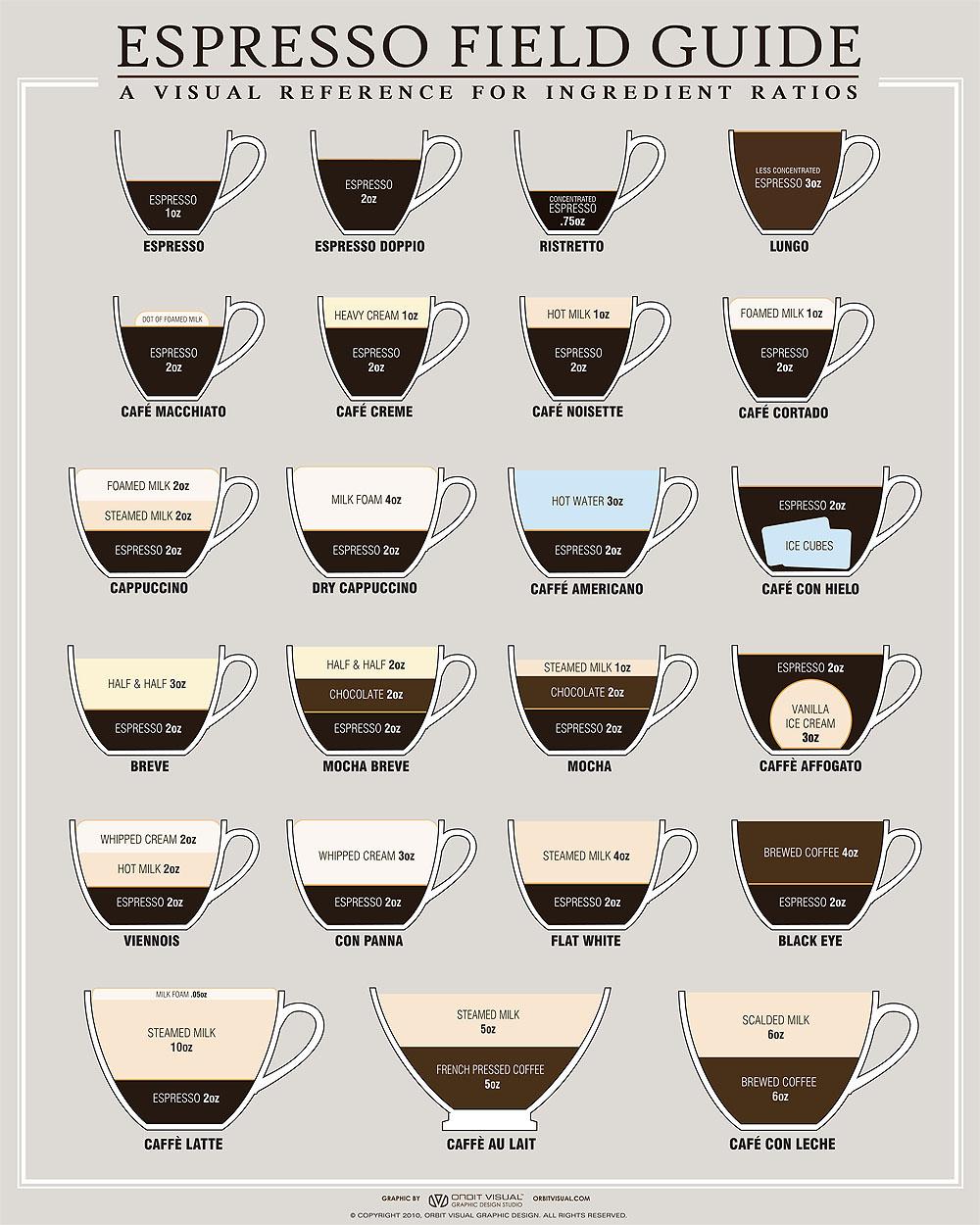 espresso_field_guide_16x20_classico