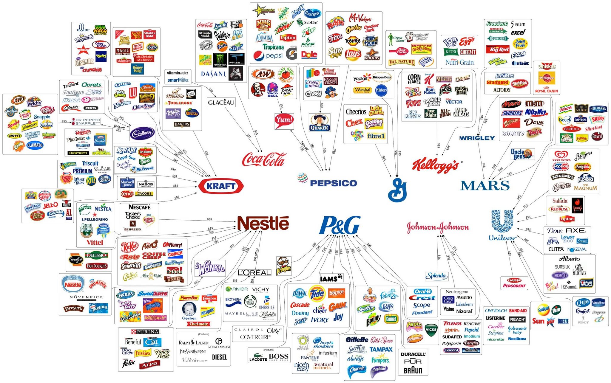 The_Ten_Major_Food_Companies