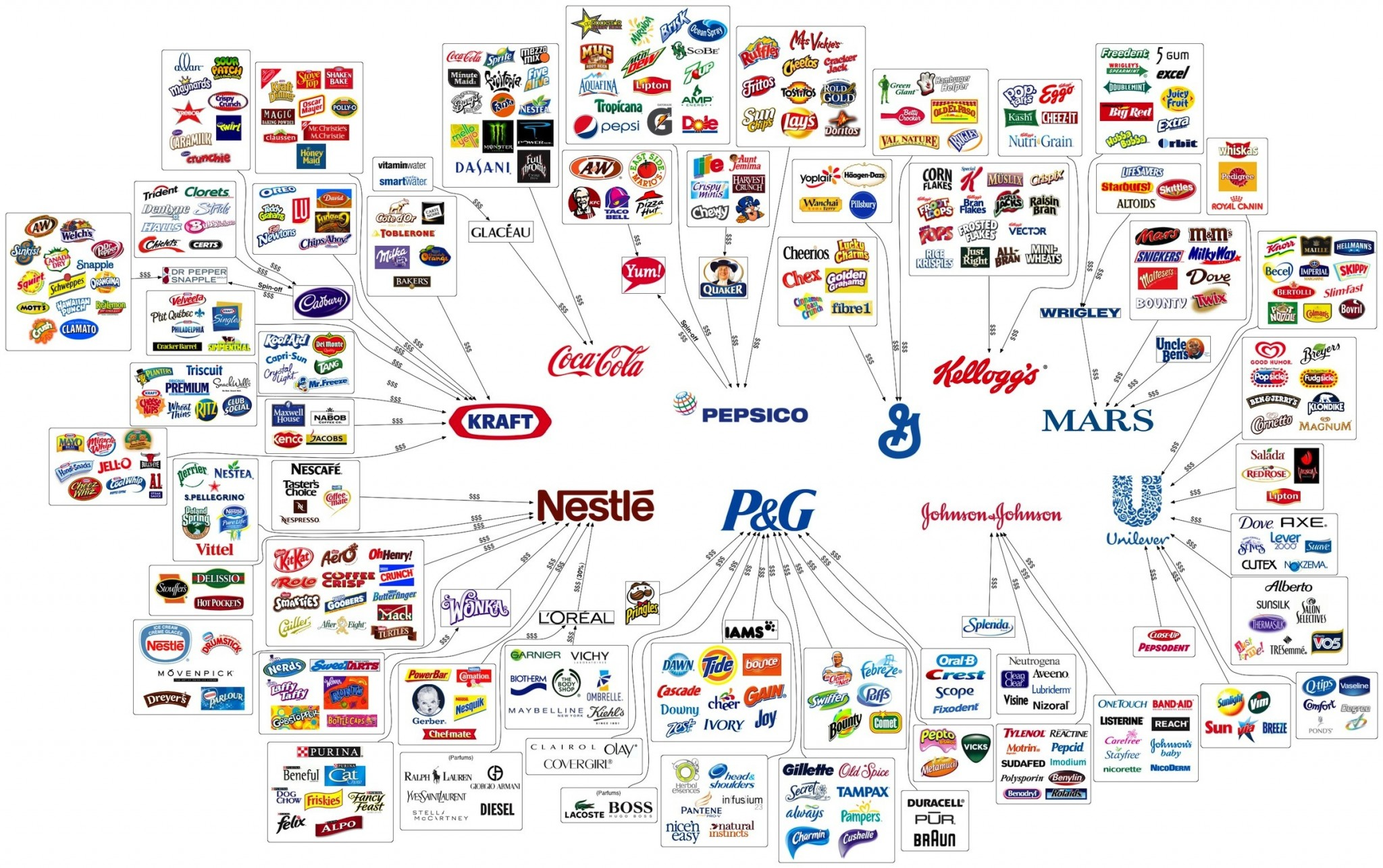 10-company-consumer-brand-consolidation