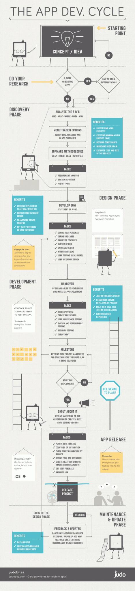 infografia_el_ciclo_de_desarollo_de_una_app